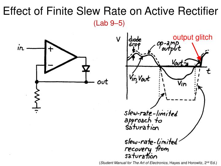 Effect of Finite Slew Rate on Active Rectifier