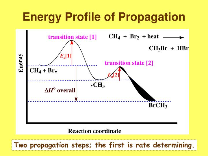 Energy Profile of Propagation