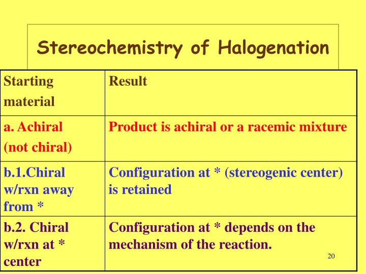 Stereochemistry of Halogenation
