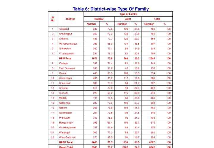 Table 6: District-wise Type Of Family