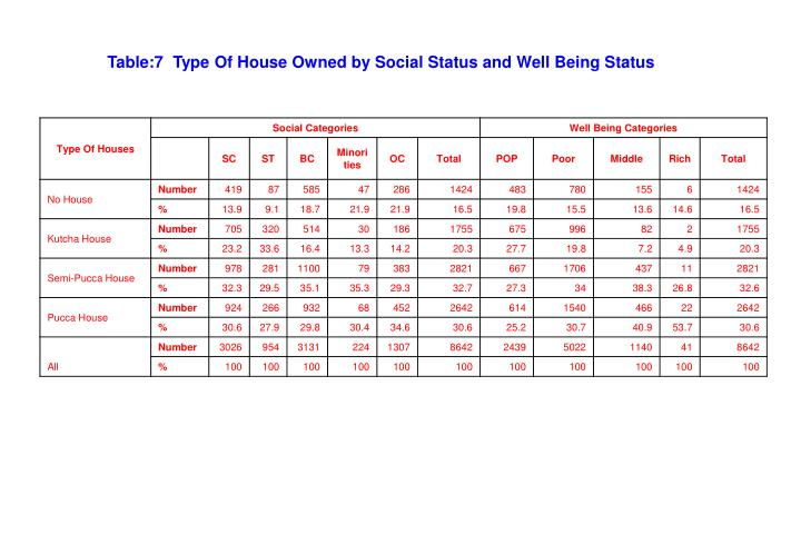 Table:7  Type Of House Owned by Social Status and Well Being Status