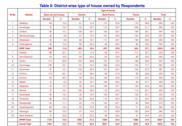 Table 8: District-wise type of house owned by Respondents