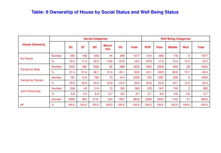 Table: 9 Ownership of House by Social Status and Well Being Status
