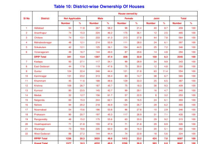Table 10: District-wise Ownership Of Houses
