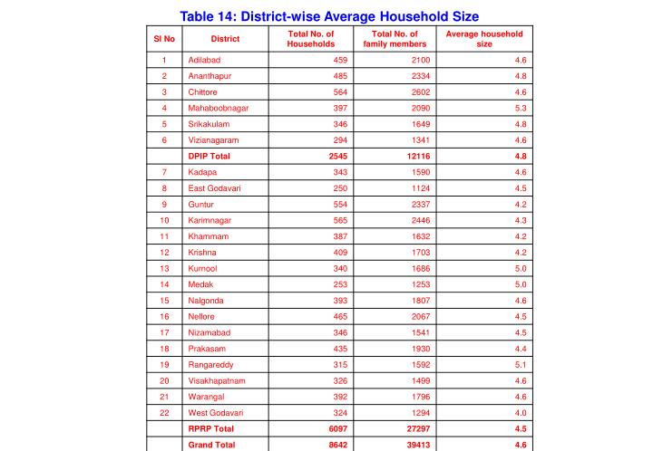 Table 14: District-wise Average Household Size