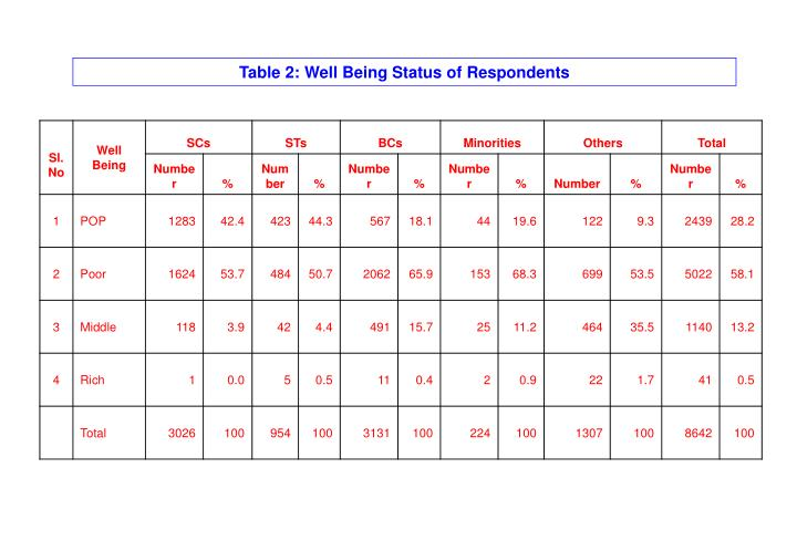 Table 2: Well Being Status of Respondents