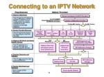 connecting to an iptv network