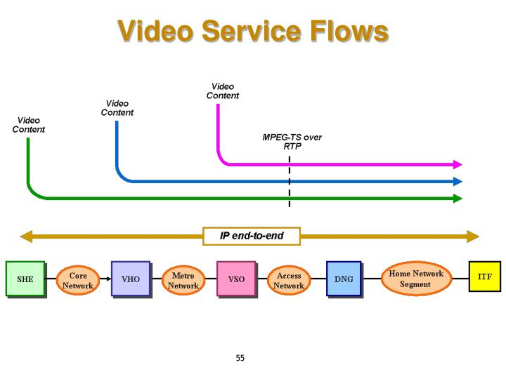 Video Service Flows