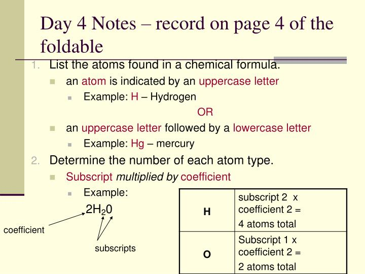 List the atoms found in a chemical formula.