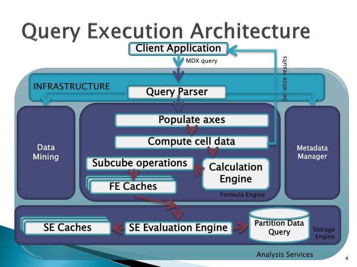 Query Execution Architecture