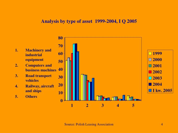 Analysis by type of asset  1999-2004, I Q 2005