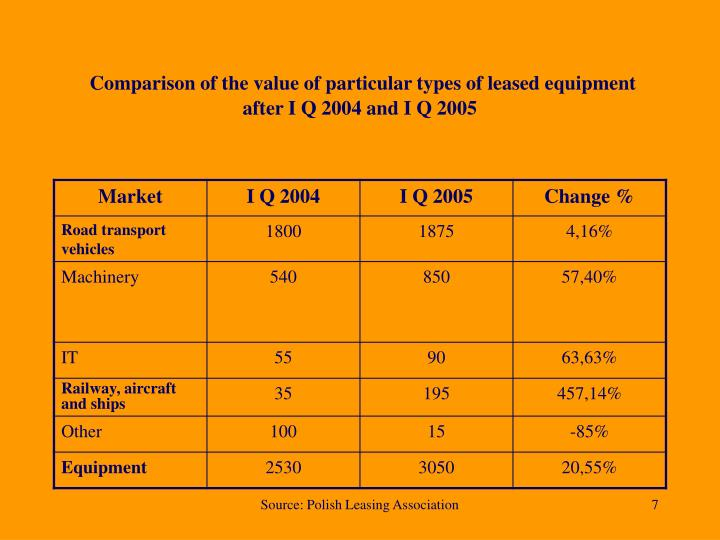 Comparison of the value of particular types of leased equipment