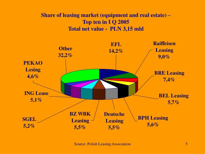 Share of leasing market (equipment and real estate) –