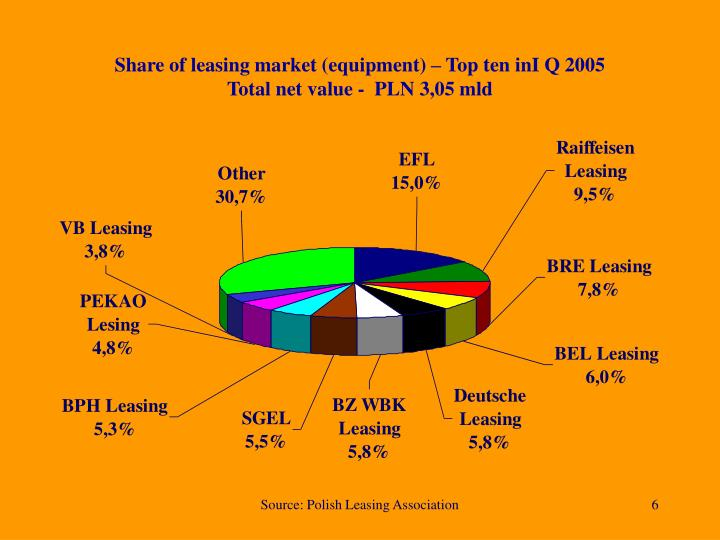 Share of leasing market (equipment) – Top ten inI Q 2005