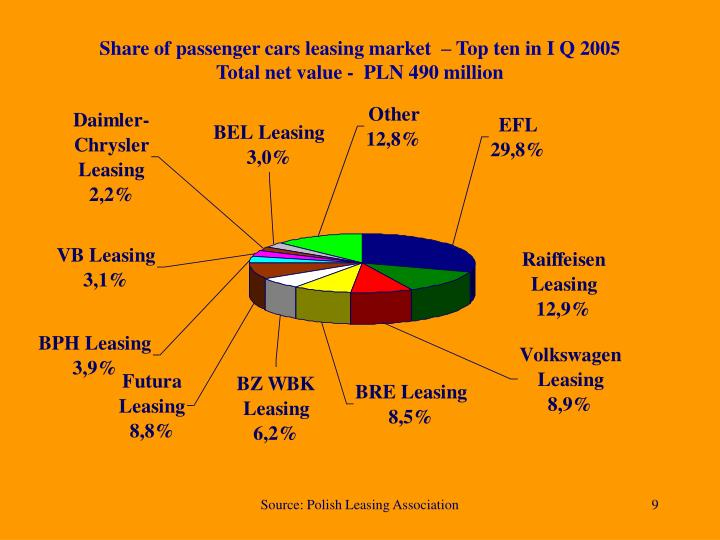 Share of passenger cars leasing market  – Top ten in I Q 2005