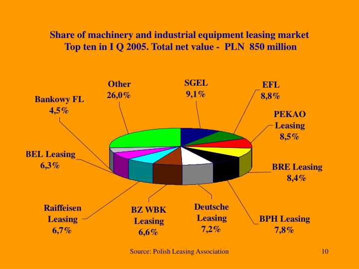 Share of machinery and industrial equipment leasing market