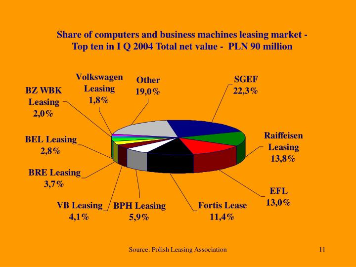 Share of computers and business machines leasing market -