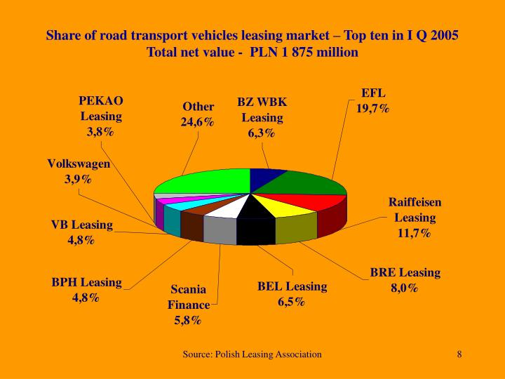 Share of road transport vehicles leasing market – Top ten in I Q 2005