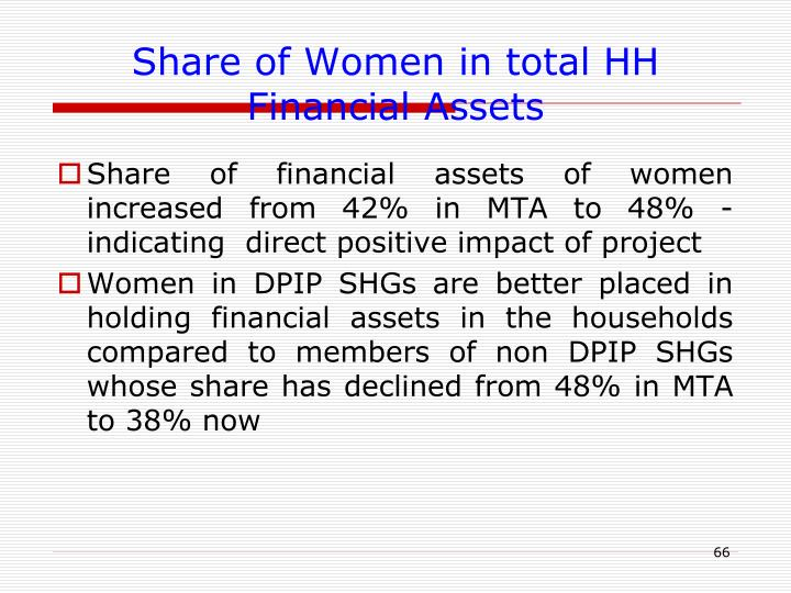 Share of Women in total HH Financial Assets