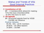 status and trends of vos good internal practices3