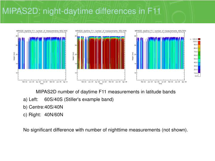 MIPAS2D: night-daytime differences in F11