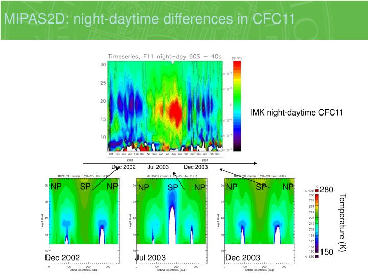 MIPAS2D: night-daytime differences in CFC11