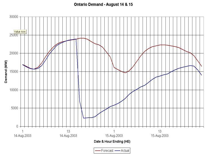 Ontario Demand