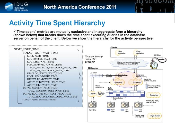 Activity Time Spent Hierarchy