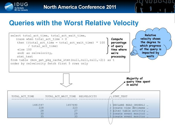 Queries with the Worst Relative Velocity