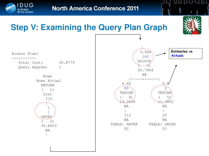 Step V: Examining the Query Plan Graph