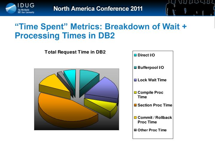 """Time Spent"" Metrics: Breakdown of Wait + Processing Times in DB2"