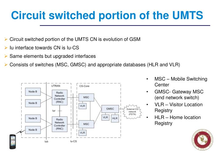 Circuit switched portion of the UMTS
