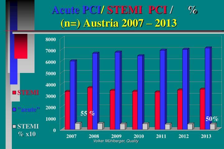 Acute PCI