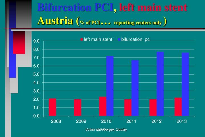 Bifurcation PCI