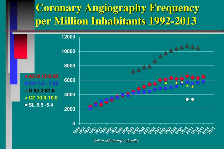 Coronary Angiography Frequency