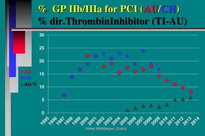 %  GP IIb/IIIa for PCI (