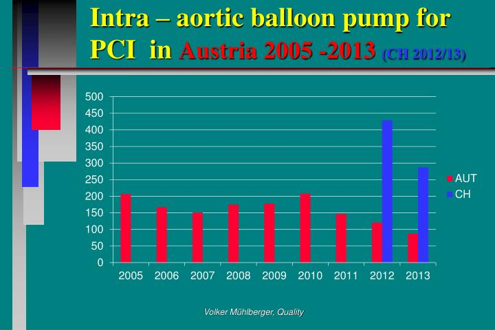 Intra – aortic balloon pump for PCI  in