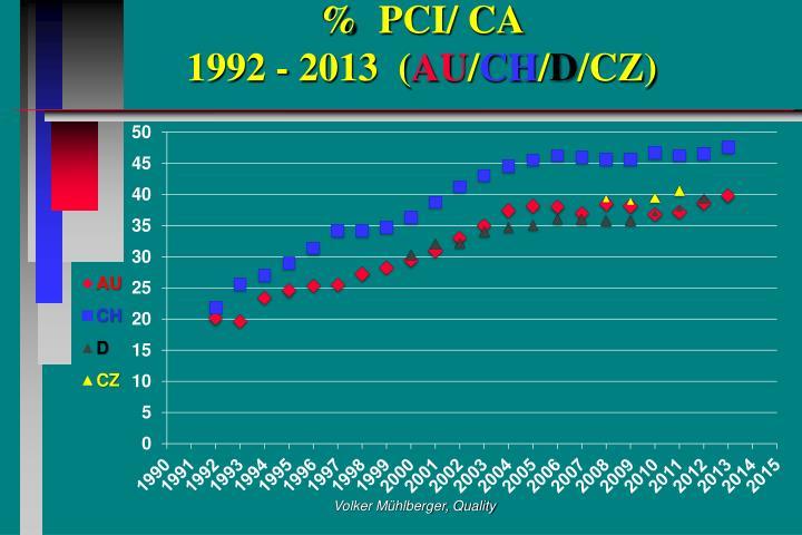 %  PCI/ CA