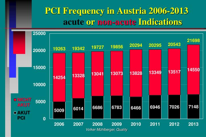 PCI Frequency in Austria 2006-2013