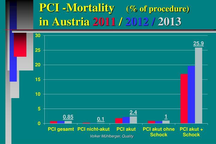 PCI -Mortality