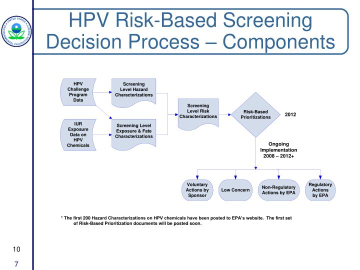 HPV Risk-Based Screening Decision Process – Components