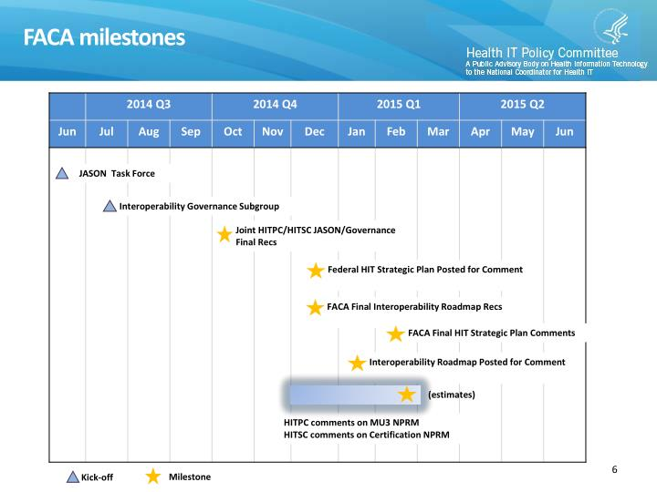 FACA milestones