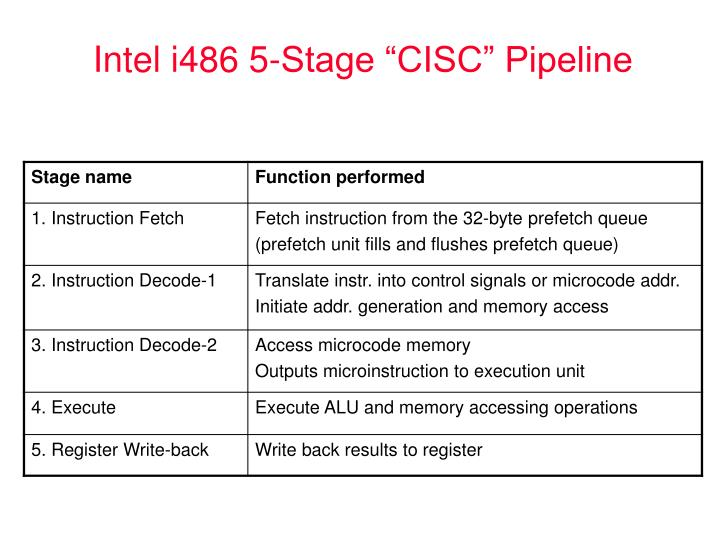 "Intel i486 5-Stage ""CISC"" Pipeline"