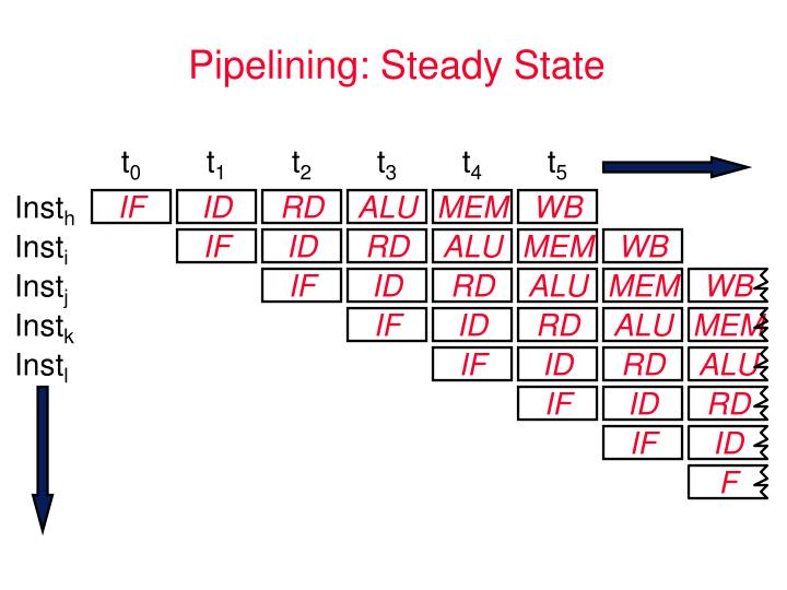 Pipelining: Steady State