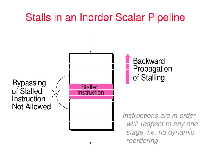 Stalls in an Inorder Scalar Pipeline