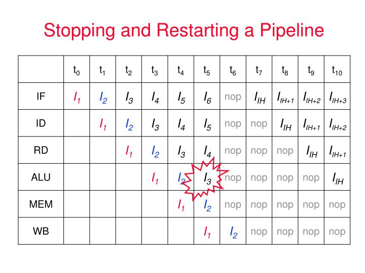 Stopping and Restarting a Pipeline