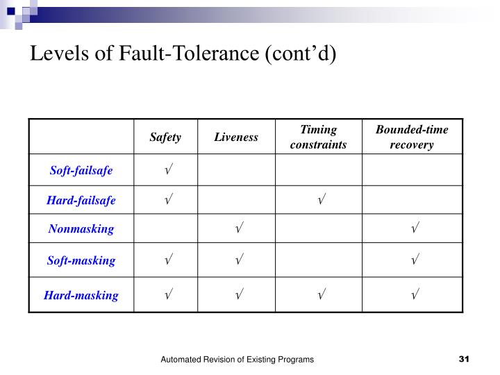 Levels of Fault-Tolerance (cont'd)