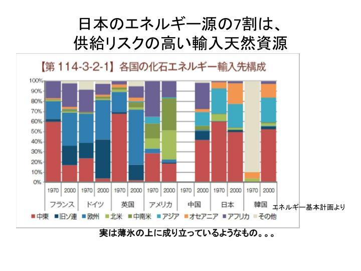 日本のエネルギー源の