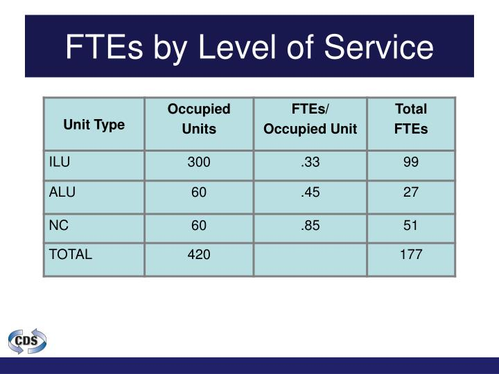 FTEs by Level of Service