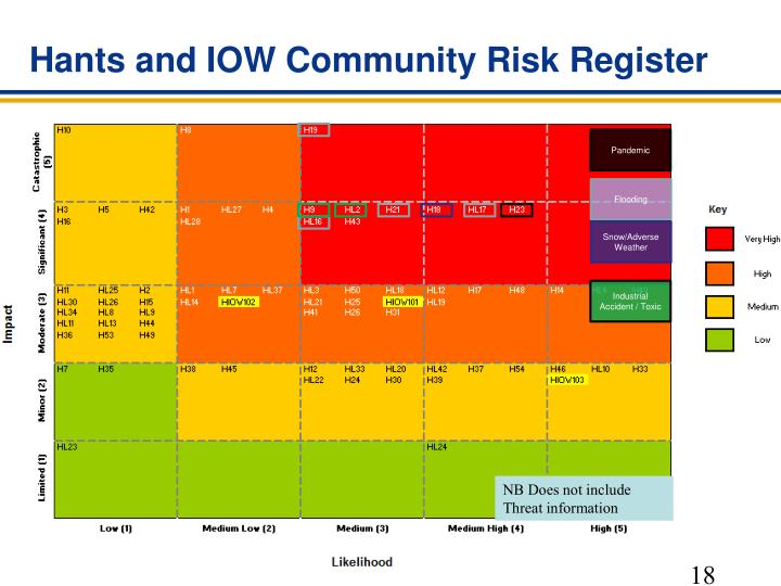 Hants and IOW Community Risk Register